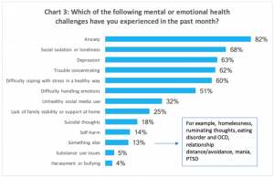 Survey of mental health challenges students face